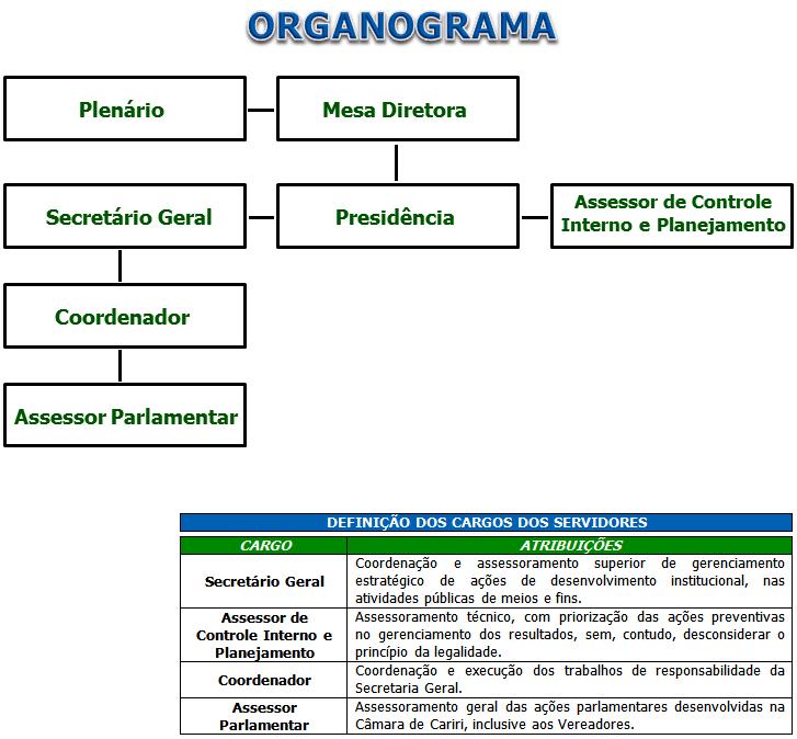 Organograma-Car